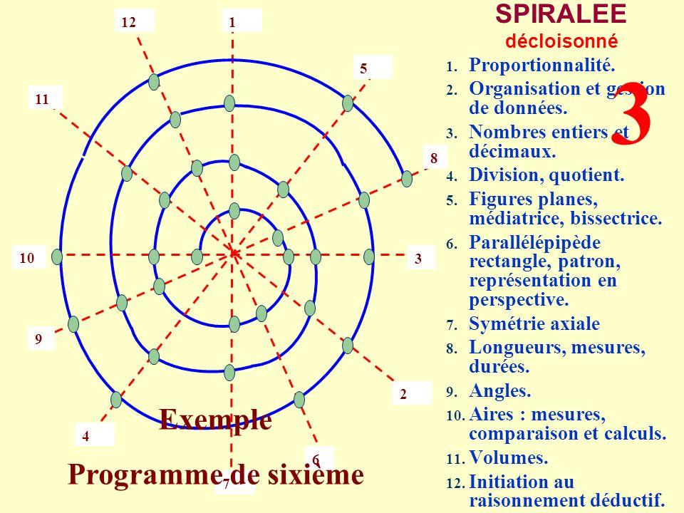 SPIRALEE décloisonné 1. Proportionnalité. 2. Organisation et gestion de données. 3. Nombres entiers et décimaux. 4. Division, quotient. 5. Figures pla