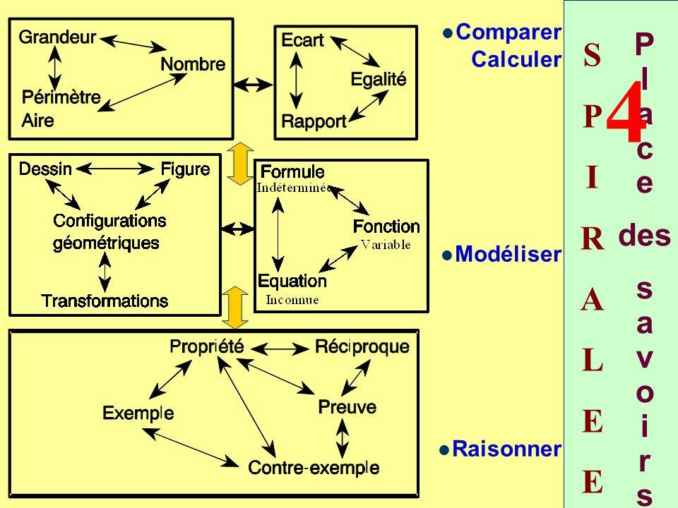 P l a c e des s a v o i r s Comparer Calculer Modéliser Raisonner SPIRALEESPIRALEE 4