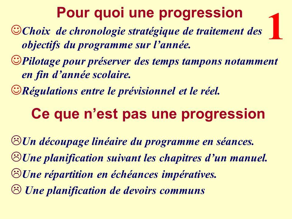 Notions prioritaires Quest quon en dit en n-1 Quest quon en dit en n+1 Recommandation Penser … Progressivité, continuités, ruptures 5 Tableau darticulation inter-niveaux