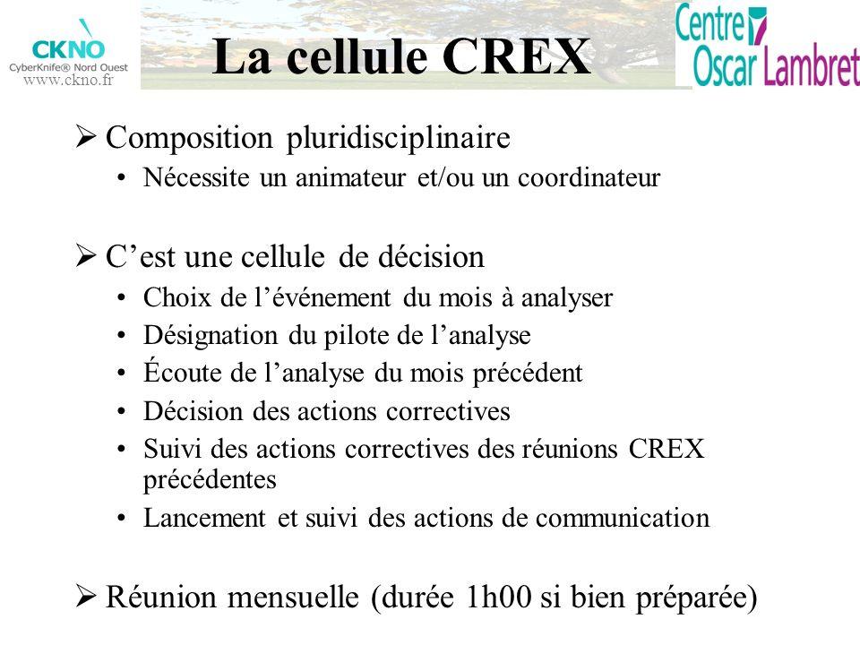 www.ckno.fr La cellule CREX Composition pluridisciplinaire Nécessite un animateur et/ou un coordinateur Cest une cellule de décision Choix de lévéneme