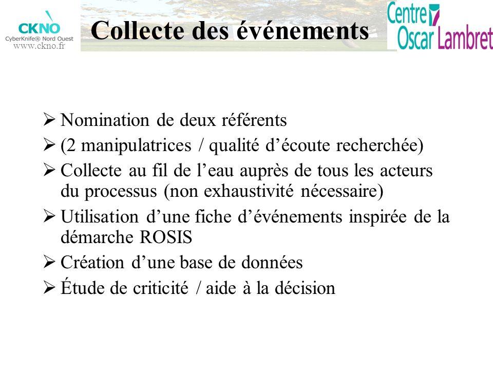 www.ckno.fr Collecte des événements Nomination de deux référents (2 manipulatrices / qualité découte recherchée) Collecte au fil de leau auprès de tou