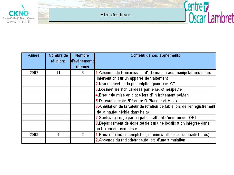 www.ckno.fr Etat des lieux...