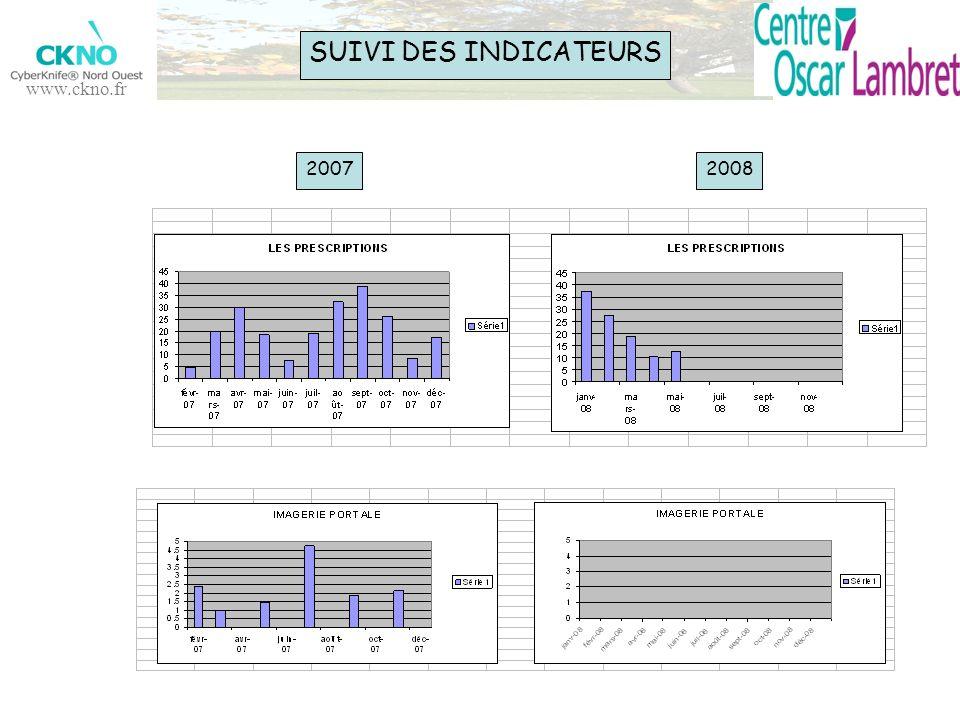 www.ckno.fr 20072008 SUIVI DES INDICATEURS
