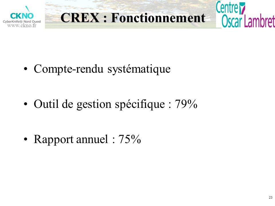 www.ckno.fr CREX : Fonctionnement Compte-rendu systématique Outil de gestion spécifique : 79% Rapport annuel : 75% 23