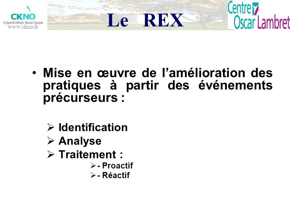 www.ckno.fr Le REX Mise en œuvre de lamélioration des pratiques à partir des événements précurseurs : Identification Analyse Traitement : - Proactif -