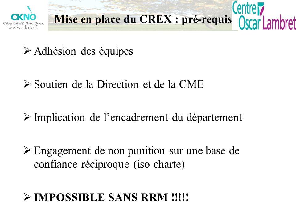 www.ckno.fr Mise en place du CREX : pré-requis Adhésion des équipes Soutien de la Direction et de la CME Implication de lencadrement du département En