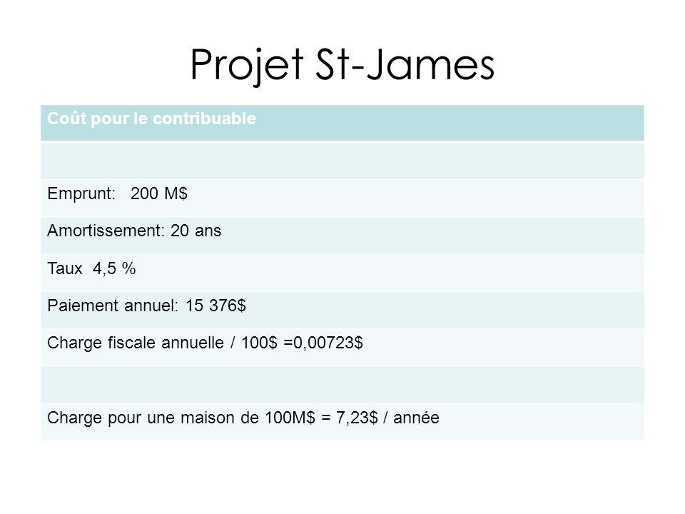 Projet St-James Coût pour le contribuable Emprunt: 200 M$ Amortissement: 20 ans Taux 4,5 % Paiement annuel: 15 376$ Charge fiscale annuelle / 100$ =0,