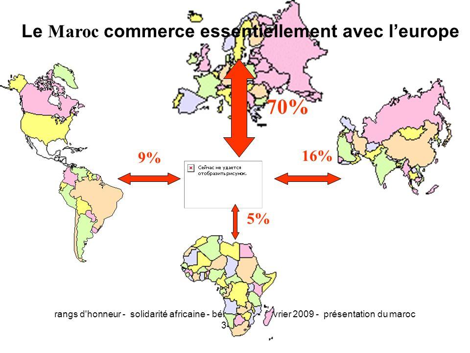 rangs d'honneur - solidarité africaine - bénin/togo - fevrier 2009 - présentation du maroc 34/50 9% 5% 16% 70% Le Maroc commerce essentiellement avec
