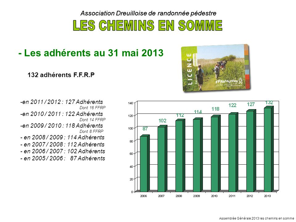 - Les adhérents au 31 mai 2013 Assemblée Générale 2013 les chemins en somme Association Dreuilloise de randonnée pédestre 132 adhérents F.F.R.P -en 20