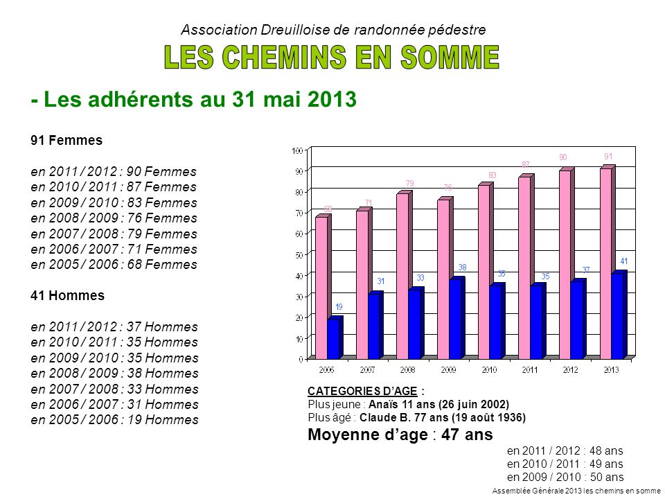 Assemblée Générale 2013 les chemins en somme Association Dreuilloise de randonnée pédestre - Les adhérents au 31 mai 2013 91 Femmes en 2011 / 2012 : 9