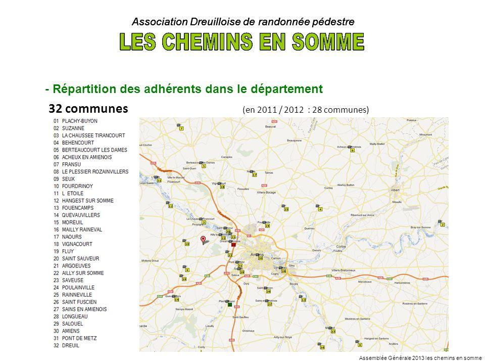 Association Dreuilloise de randonnée pédestre - Communauté dagglomérations dAmiens Métropole 10 COMMUNES : DREUIL LES AMIENS - AMIENS - PONT DE METZ - SALOUEL – LONGUEAU - SAINS EN AMIENOIS – SAINT FUSCIEN - RAINNEVILLE – POULAINVILLE - SAVEUSE 81 adhérents (dont 24 de Dreuil Les Amiens) - Autres Communes 22 COMMUNES : AILLY SUR SOMME - ARGOEUVES - SAINT SAUVEUR - FLUY - VIGNACOURT - NAOURS - MAILLY RAINEVAL - MOREUIL - FOUENCAMPS - QUEVAUVILLERS - L ETOILE - HANGEST SUR SOMME - SEUX - FOURDRINOY - LE PLESSIER ROZAINVILLERS - FRANSU - BERTEAUCOURT LES DAMES - ACHEUX EN AMIENOIS - BEHENCOURT - LA CHAUSSÉE TIRANCOURT - PLACHY-BUYON ET SUZANNE 51 adhérents Assemblée Générale 2013 les chemins en somme
