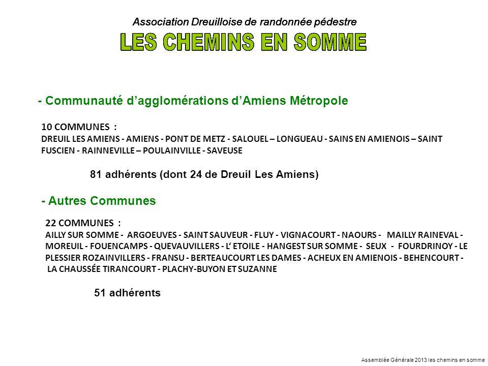 Association Dreuilloise de randonnée pédestre - Nos organisations du 1 juin 2012 au 31 mai 2013 51 RANDONNEES PEDESTRES - 43 randonnées en 2011 / 2012 - 43 randonnées en 2010 / 2011 - 36 randonnées en 2009 / 2010 - 24 randonnées en 2008 / 2009 - 24 randonnées en 2007 / 2008 - 23 randonnées en 2006 / 2007 - 25 randonnées en 2005 / 2006 - Organisations de randonnées à Dreuil les Amiens 11 RANDONNEES PEDESTRES (9 randonnées en 2012) La Randonnée du « 1er JEUDI DU MOIS » La Fête de Sport Dreuillois le 23 juin 2012 La Randonnée « INTER CLUBS 80 » le 2 sept 2012 Le Rendez vous avec la lune le 28 décembre 2012 7 randonnées 1 randonnée 2 randonnées 1 randonnée