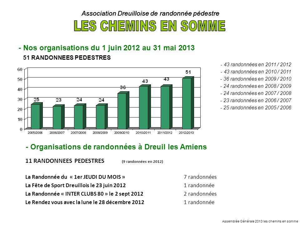 Association Dreuilloise de randonnée pédestre - Nos organisations du 1 juin 2012 au 31 mai 2013 51 RANDONNEES PEDESTRES - 43 randonnées en 2011 / 2012