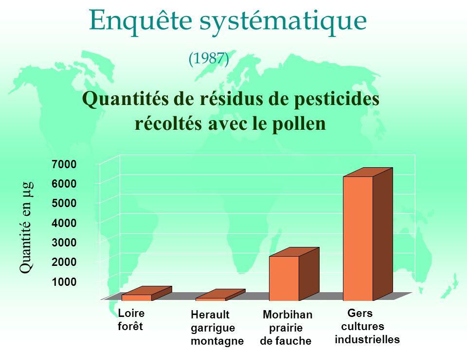 Enquête systématique (1987) Loire forêt Herault garrigue montagne Morbihan prairie de fauche Gers cultures industrielles 1000 2000 3000 4000 5000 6000