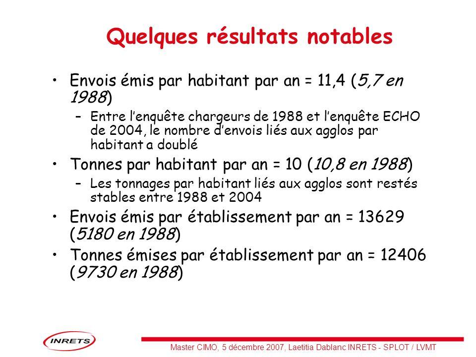 Master CIMO, 5 décembre 2007, Laetitia Dablanc INRETS - SPLOT / LVMT Quelques résultats notables Envois émis par habitant par an = 11,4 (5,7 en 1988)