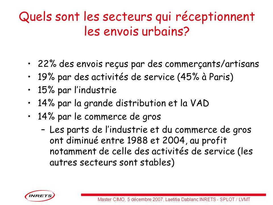 Master CIMO, 5 décembre 2007, Laetitia Dablanc INRETS - SPLOT / LVMT Quels sont les secteurs qui réceptionnent les envois urbains? 22% des envois reçu