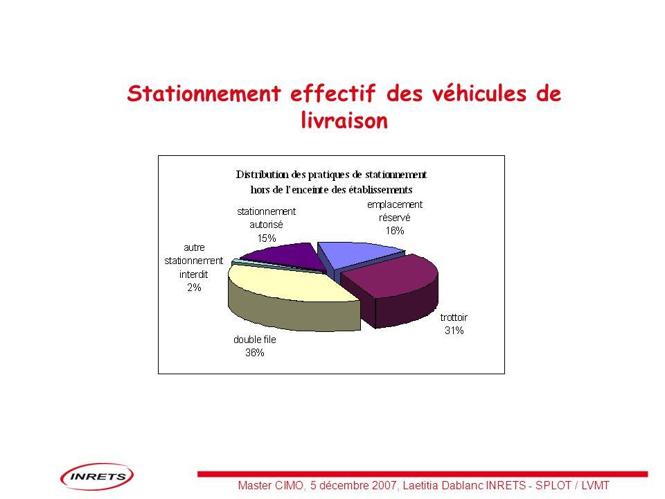 Master CIMO, 5 décembre 2007, Laetitia Dablanc INRETS - SPLOT / LVMT Stationnement effectif des véhicules de livraison