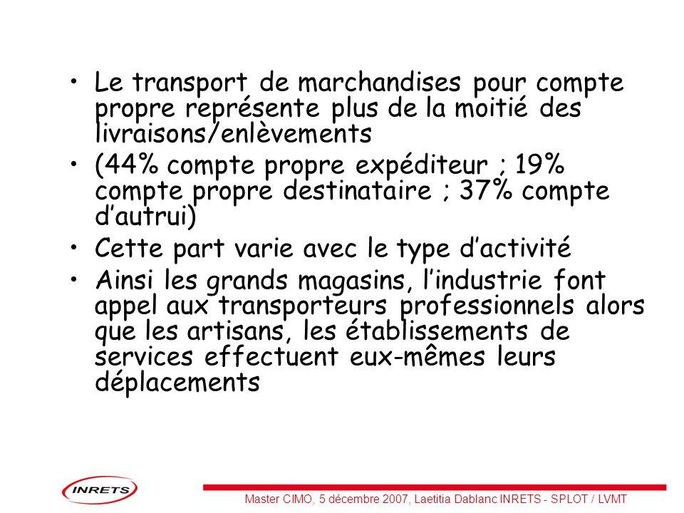 Master CIMO, 5 décembre 2007, Laetitia Dablanc INRETS - SPLOT / LVMT Le transport de marchandises pour compte propre représente plus de la moitié des