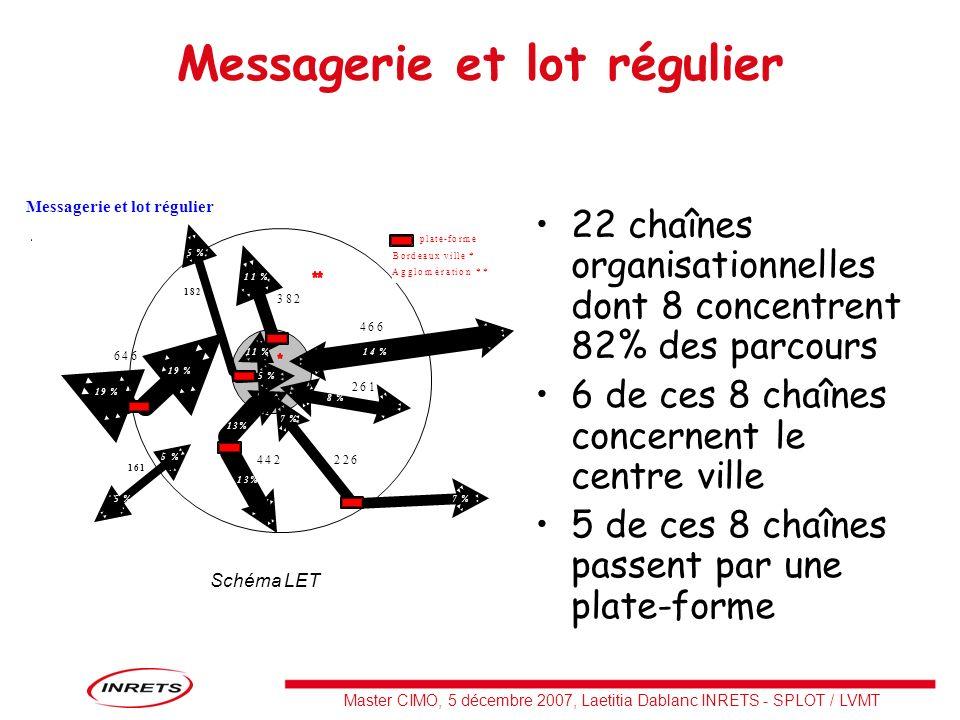 Messagerie et lot régulier 22 chaînes organisationnelles dont 8 concentrent 82% des parcours 6 de ces 8 chaînes concernent le centre ville 5 de ces 8