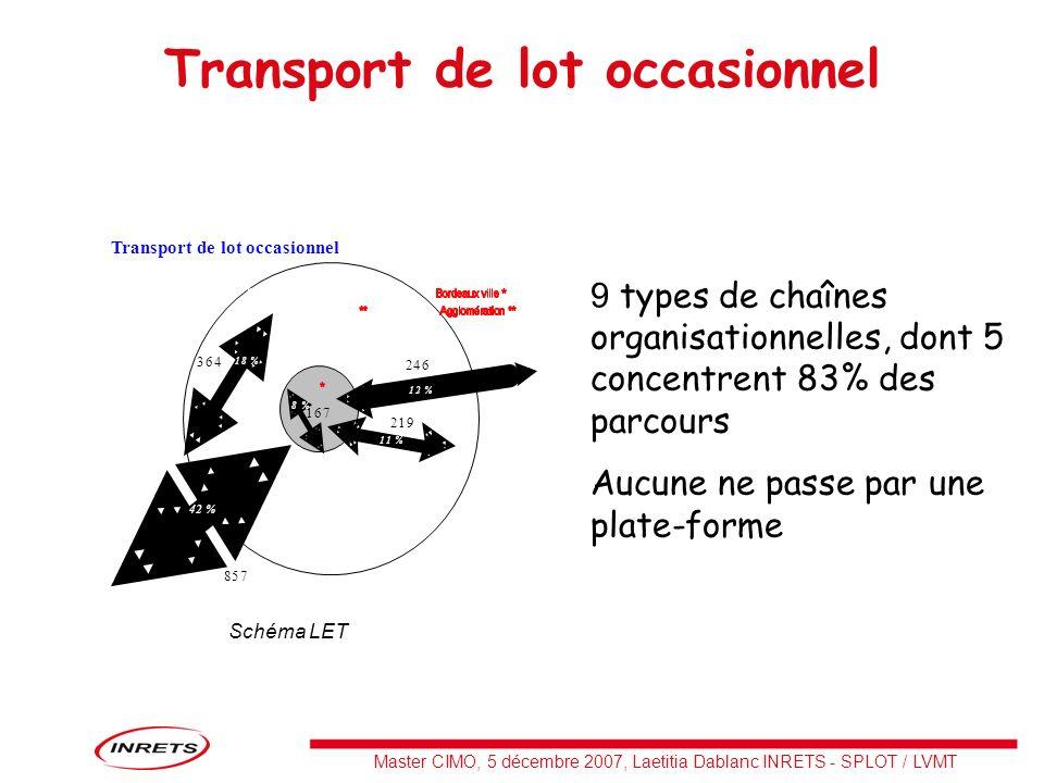Master CIMO, 5 décembre 2007, Laetitia Dablanc INRETS - SPLOT / LVMT Transport de lot occasionnel 9 types de chaînes organisationnelles, dont 5 concen