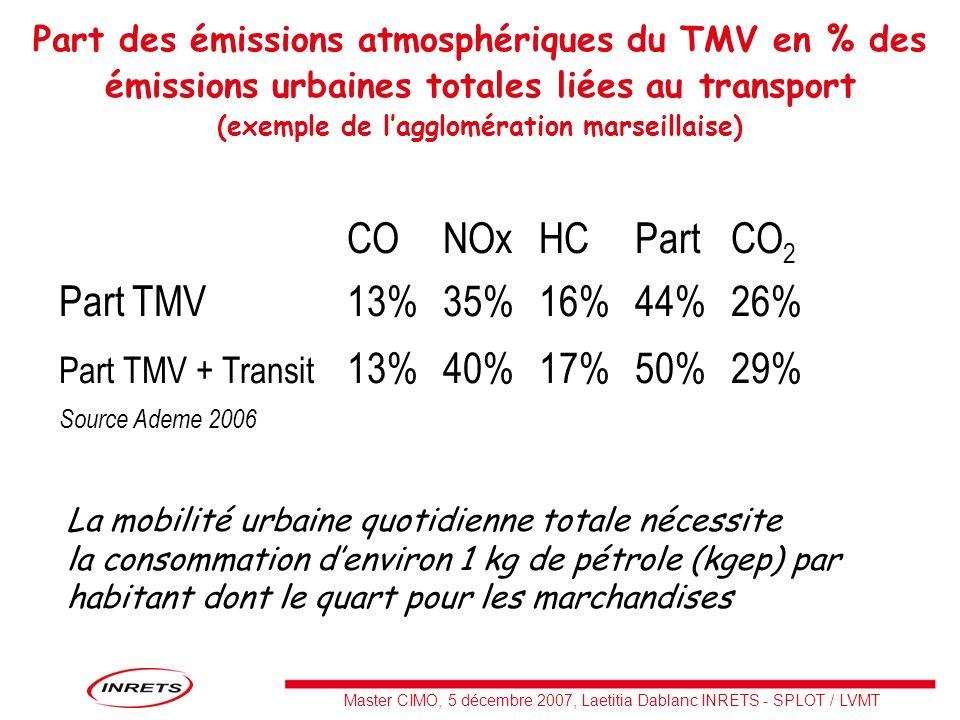 Master CIMO, 5 décembre 2007, Laetitia Dablanc INRETS - SPLOT / LVMT Part des émissions atmosphériques du TMV en % des émissions urbaines totales liée