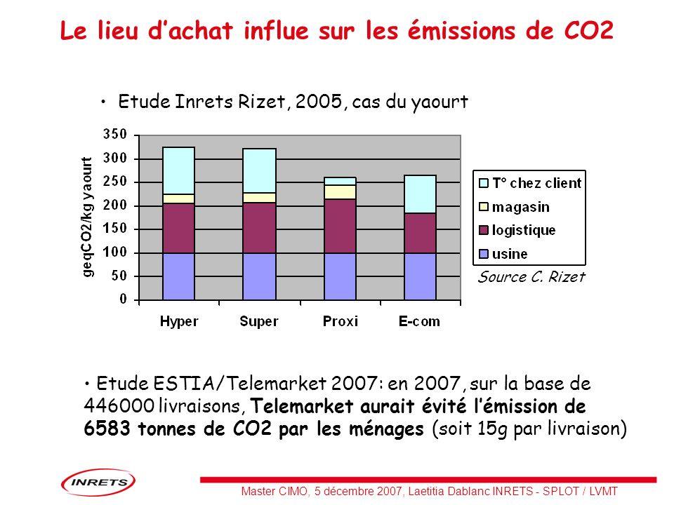 Master CIMO, 5 décembre 2007, Laetitia Dablanc INRETS - SPLOT / LVMT Le lieu dachat influe sur les émissions de CO2 Source C. Rizet Etude ESTIA/Telema