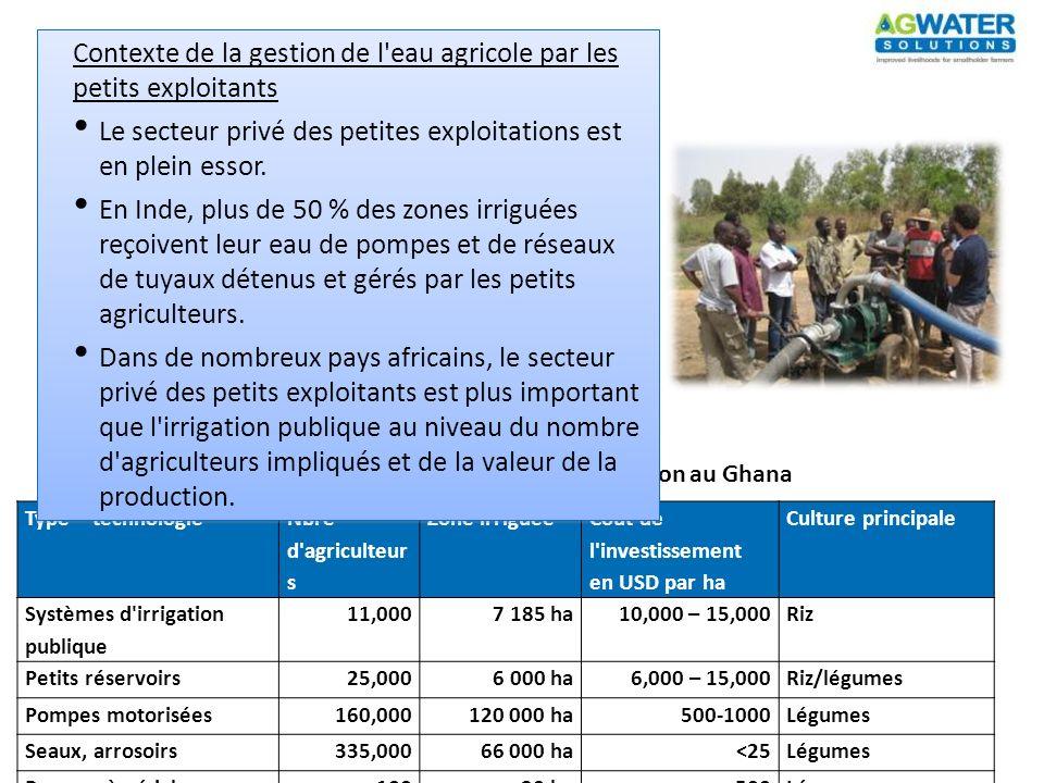 Type – technologie Nbre d'agriculteur s Zone irriguée Coût de l'investissement en USD par ha Culture principale Systèmes d'irrigation publique 11,0007