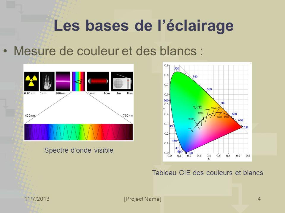 11/7/2013[Project Name] Les bases de léclairage Mesure de couleur et des blancs : 4 Spectre donde visible Tableau CIE des couleurs et blancs