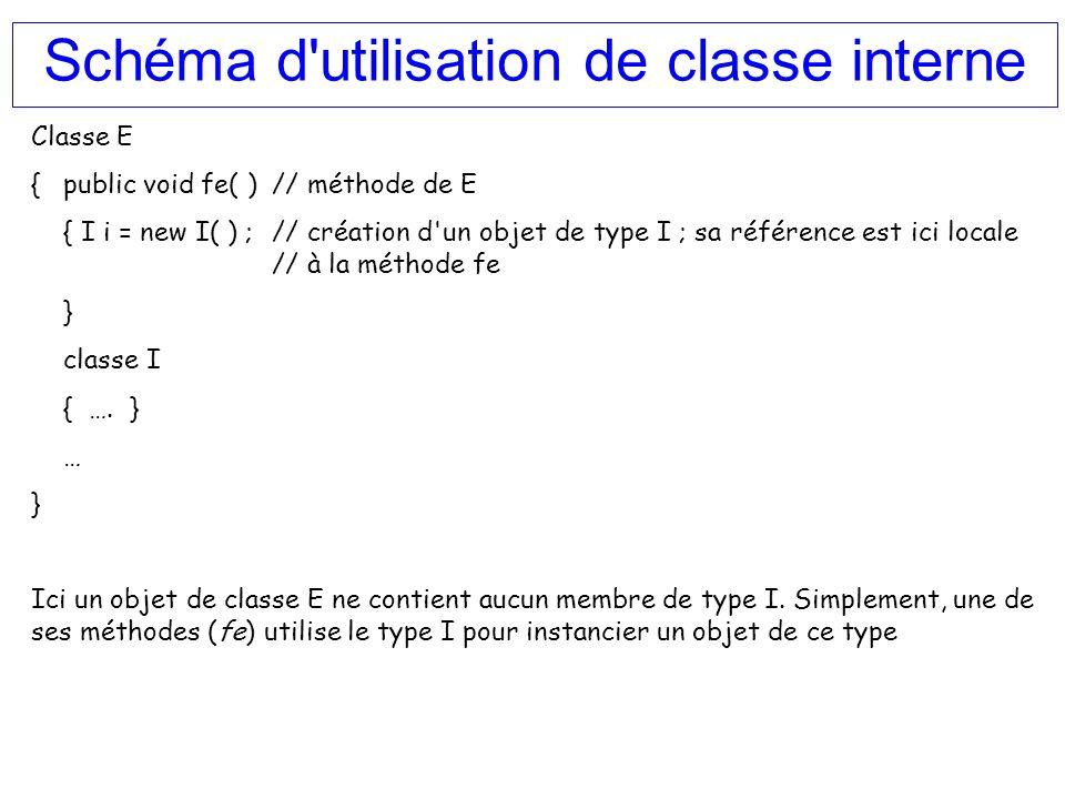 Schéma d'utilisation de classe interne Classe E { public void fe( )// méthode de E { I i = new I( ) ;// création d'un objet de type I ; sa référence e