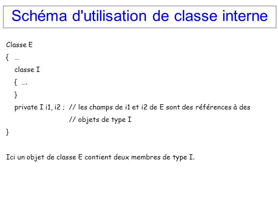 Schéma d'utilisation de classe interne Classe E {… classe I { …. } private I i1, i2 ; // les champs de i1 et i2 de E sont des références à des // obje