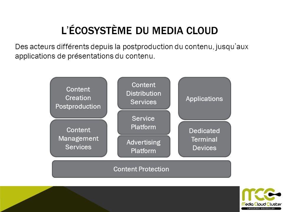 LÉCOSYSTÈME DU MEDIA CLOUD Content Distribution Services Content Creation Postproduction Applications Advertising Platform Content Protection Dedicate