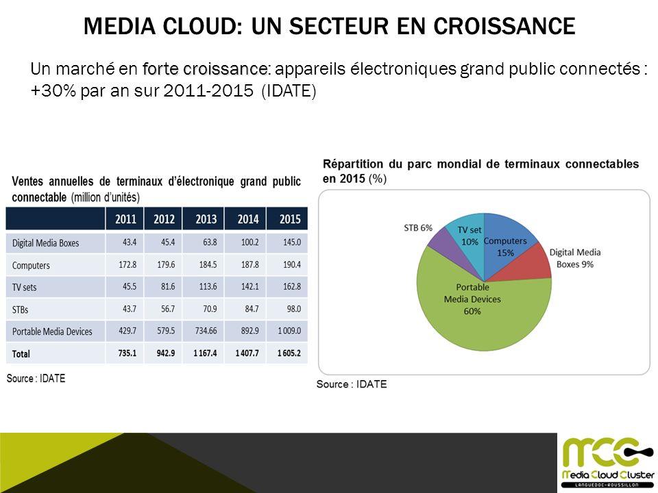 MEDIA CLOUD: UN SECTEUR EN CROISSANCE forte croissance Un marché en forte croissance: appareils électroniques grand public connectés : +30% par an sur