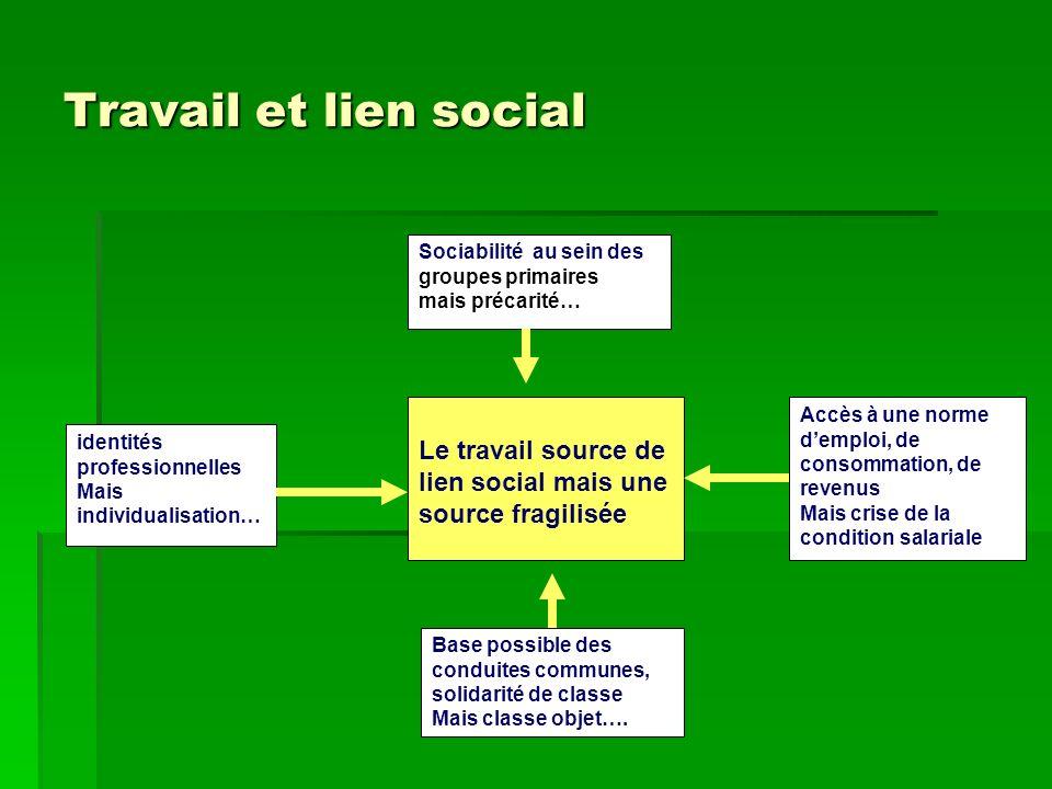 Travail et lien social Le travail source de lien social mais une source fragilisée Sociabilité au sein des groupes primaires mais précarité… identités