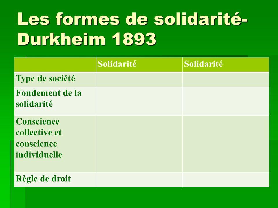 Les formes de solidarité- Durkheim 1893 Solidarité Type de société Fondement de la solidarité Conscience collective et conscience individuelle Règle d