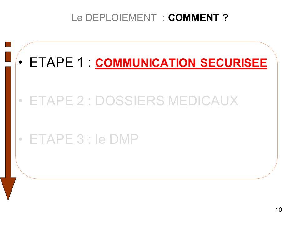 10 Le DEPLOIEMENT : COMMENT ? ETAPE 1 : COMMUNICATION SECURISEE ETAPE 2 : DOSSIERS MEDICAUX ETAPE 3 : le DMP