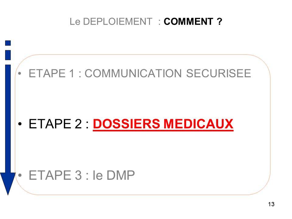 13 Le DEPLOIEMENT : COMMENT ? ETAPE 1 : COMMUNICATION SECURISEE ETAPE 2 : DOSSIERS MEDICAUX ETAPE 3 : le DMP 13