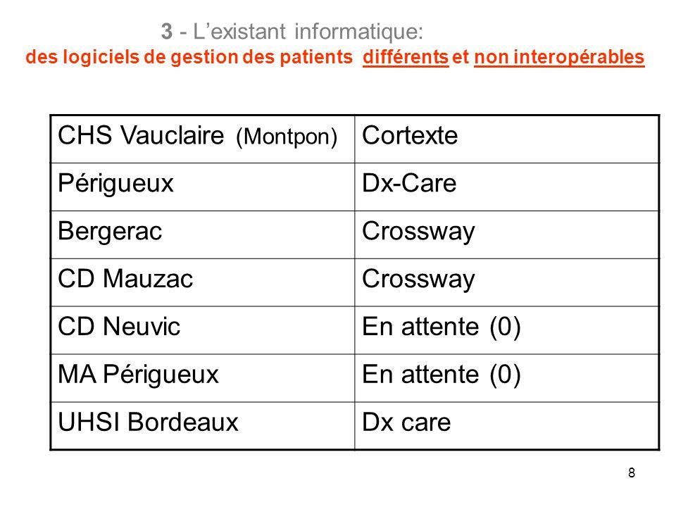 8 3 - Lexistant informatique: des logiciels de gestion des patients différents et non interopérables CHS Vauclaire (Montpon) Cortexte PérigueuxDx-Care