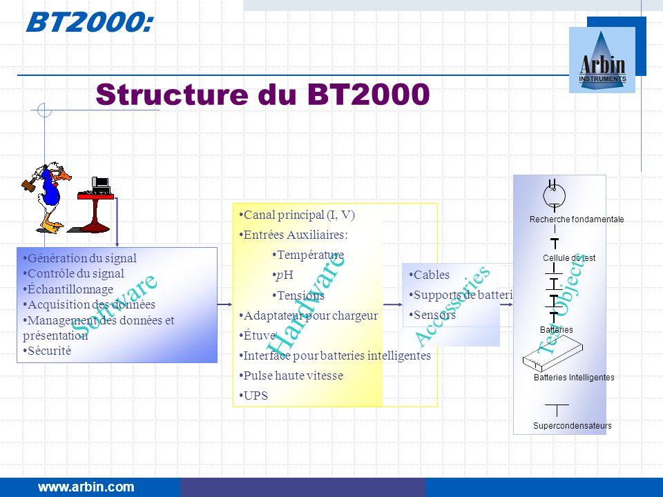 Structure du BT2000 Software Génération du signal Contrôle du signal Échantillonnage Acquisition des données Management des données et présentation Sé