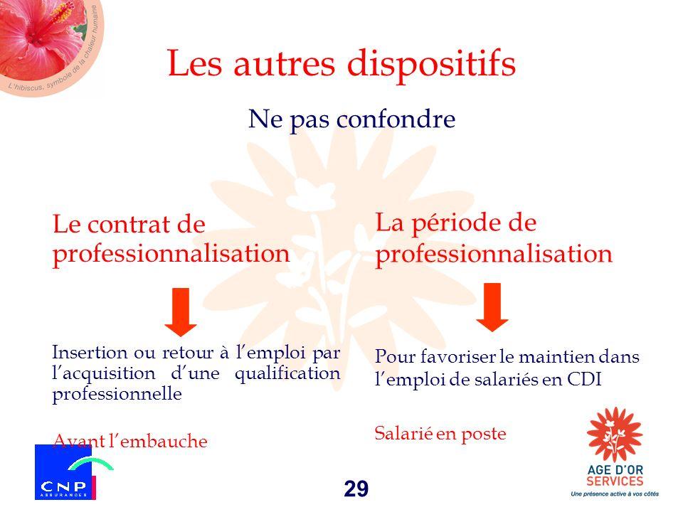 29 Les autres dispositifs Le contrat de professionnalisation Insertion ou retour à lemploi par lacquisition dune qualification professionnelle Avant l