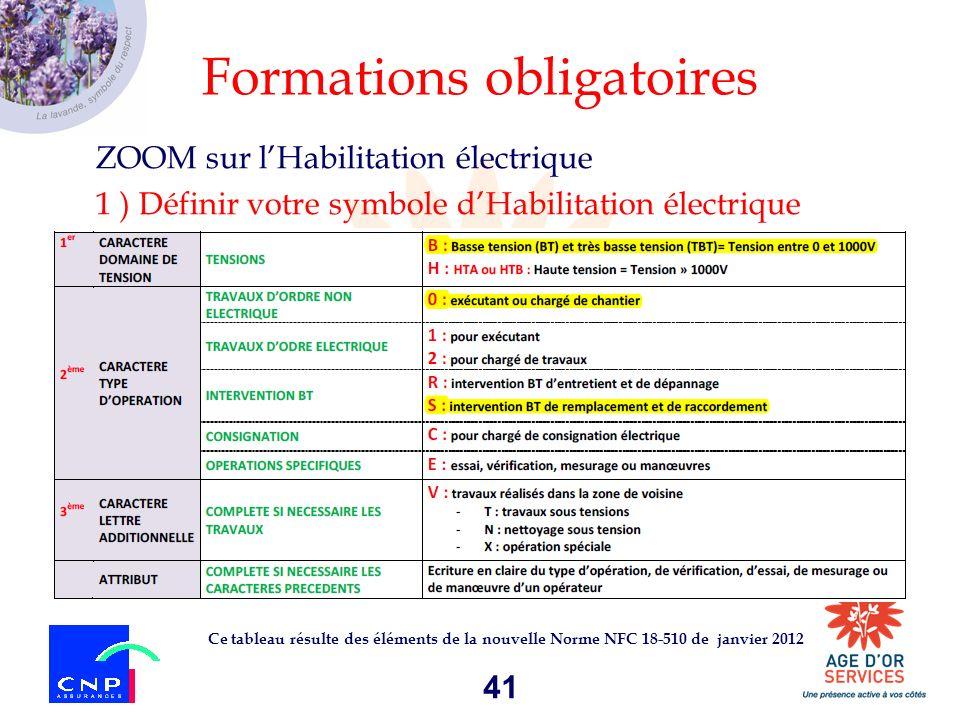 41 Formations obligatoires ZOOM sur lHabilitation électrique 1 ) Définir votre symbole dHabilitation électrique Ce tableau résulte des éléments de la