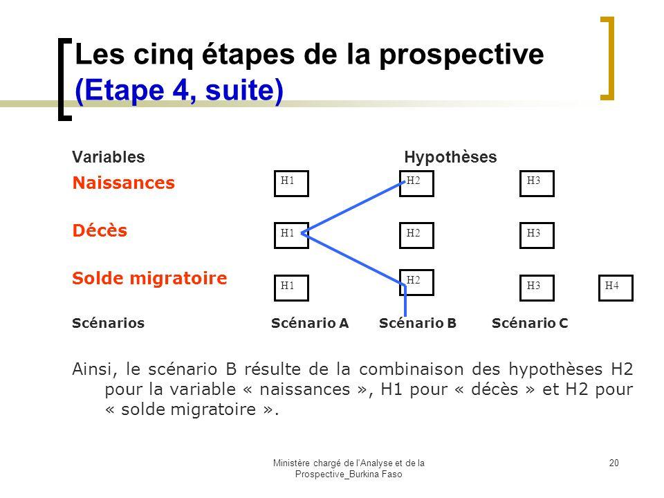 Ministère chargé de l'Analyse et de la Prospective_Burkina Faso 20 Les cinq étapes de la prospective (Etape 4, suite) H2 H3 H1 H3 H1 H2 H4 H1 Variable