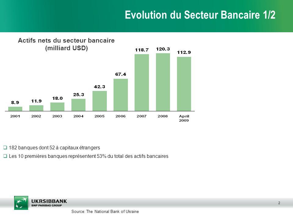 2 Evolution du Secteur Bancaire 1/2 Source: The National Bank of Ukraine 182 banques dont 52 à capitaux étrangers Les 10 premières banques représentent 53% du total des actifs bancaires Actifs nets du secteur bancaire (milliard USD)