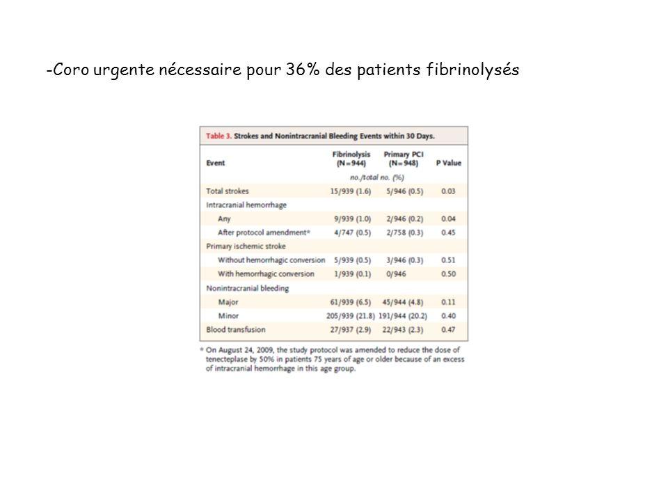 -Coro urgente nécessaire pour 36% des patients fibrinolysés
