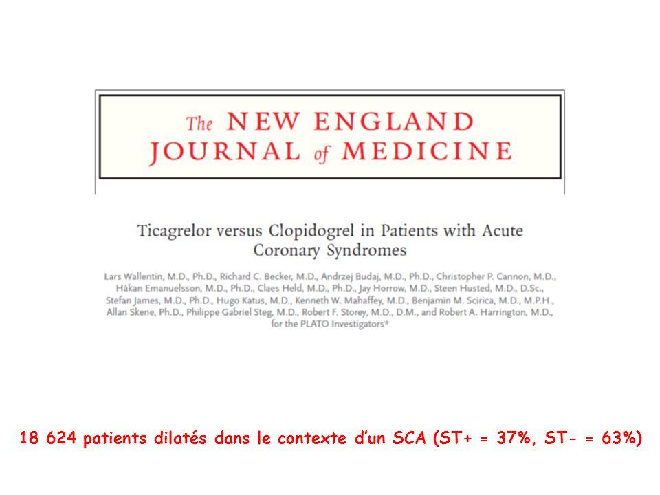 18 624 patients dilatés dans le contexte dun SCA (ST+ = 37%, ST- = 63%)