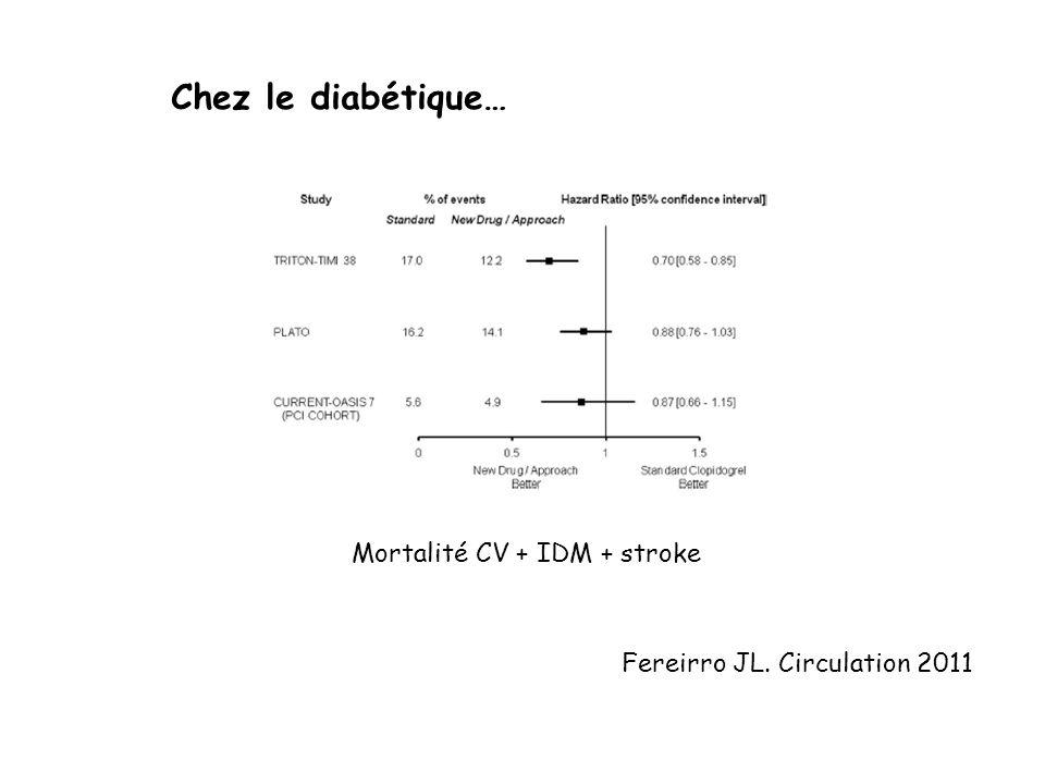 Mortalité CV + IDM + stroke Chez le diabétique… Fereirro JL. Circulation 2011