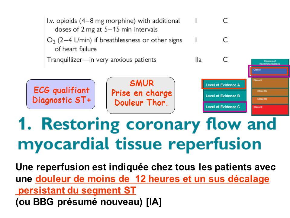 ECG qualifiant Diagnostic ST+ Une reperfusion est indiquée chez tous les patients avec une douleur de moins de 12 heures et un sus décalage persistant