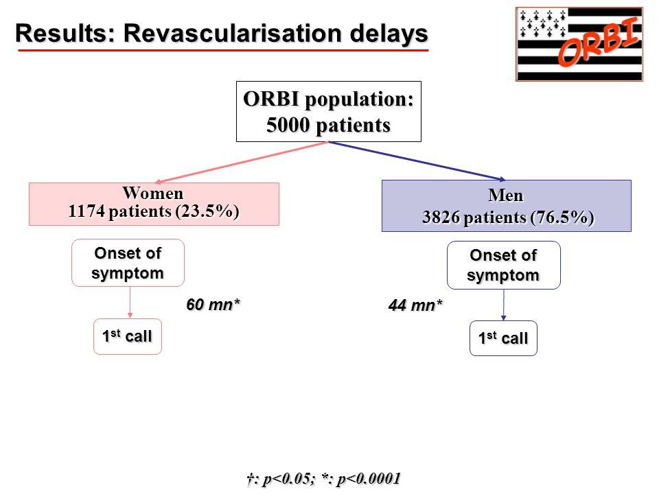 Men 3826 patients (76.5%) 3826 patients (76.5%) Onset of symptom 1 st call 44 mn* Women 1174 patients (23.5%) 60 mn* ORBI population: 5000 patients :