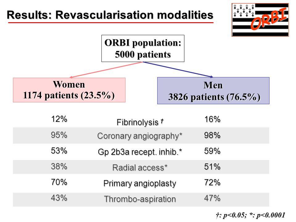 Men 3826 patients (76.5%) 3826 patients (76.5%) Women 1174 patients (23.5%) ORBI population: 5000 patients Results: Revascularisation modalities ORBI