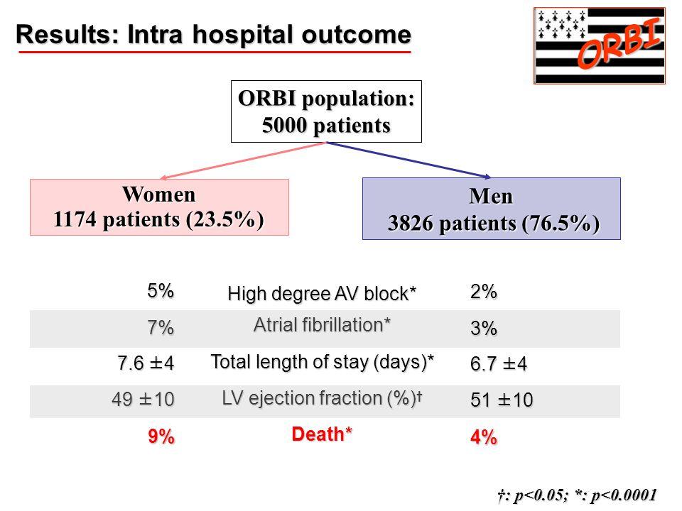 Men 3826 patients (76.5%) 3826 patients (76.5%) Women 1174 patients (23.5%) ORBI population: 5000 patients Results: Intra hospital outcome ORBI High d