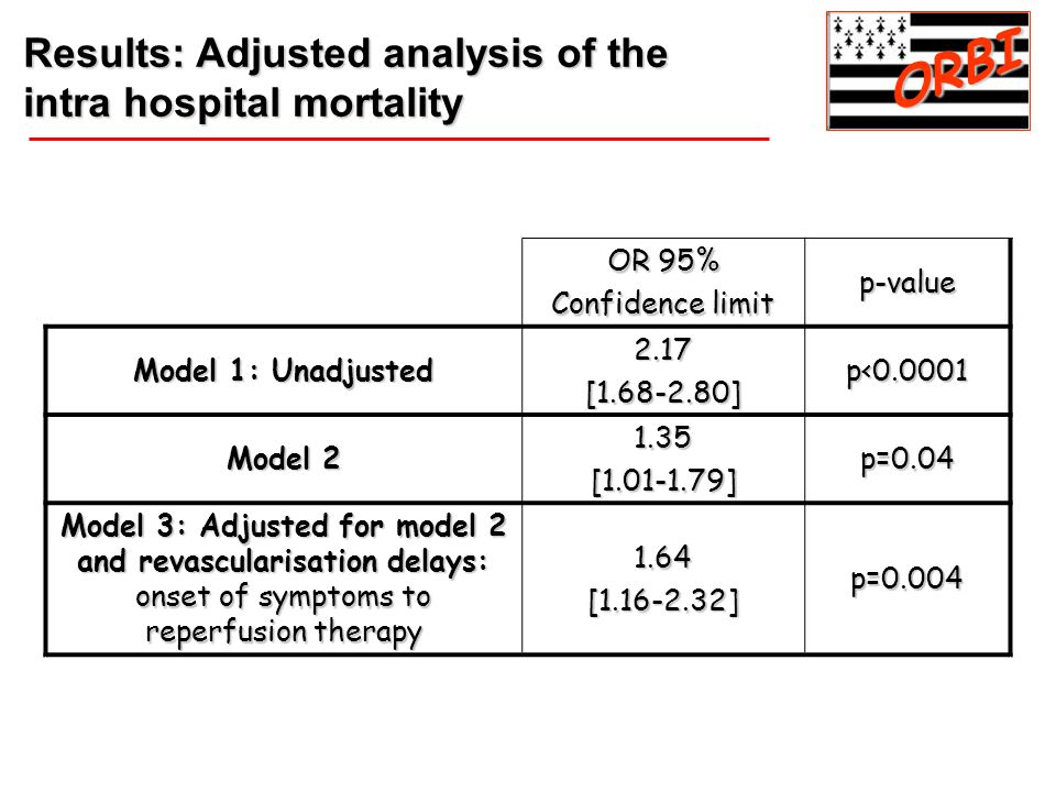 Results: Adjusted analysis of the intra hospital mortality ORBI OR 95% Confidence limit p-value Model 1: Unadjusted 2.17[1.68-2.80]p<0.0001 Model 2 1.